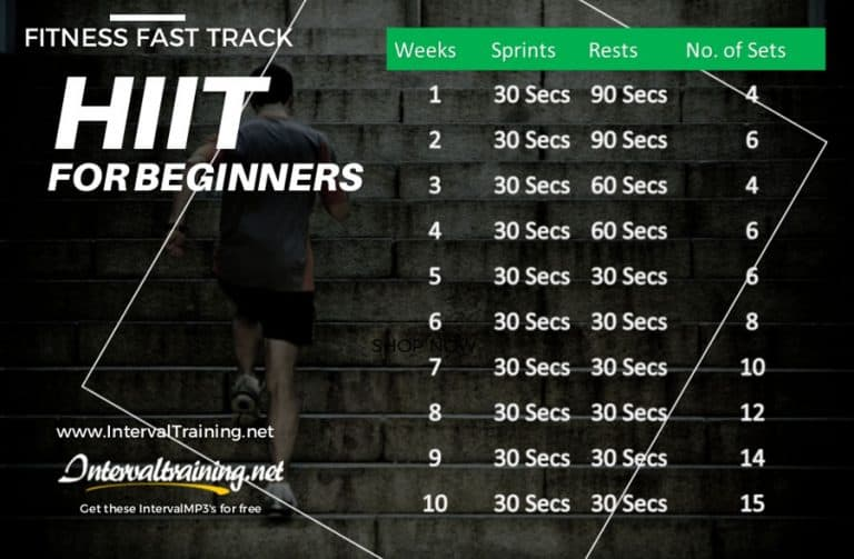 HIIT chart for beginners